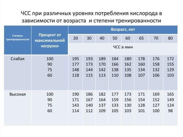 таблица пульса