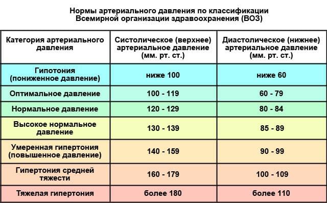 таблица давления