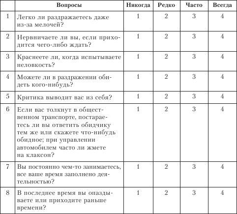 """Список вопросов """"инвентаризация симптомов стресса"""" 1"""