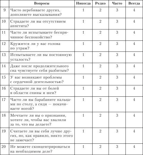 """Список вопросов """"инвентаризация симптомов стресса"""" 2"""